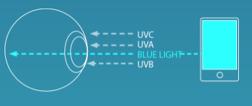 BluTech Lenses   Blue Light Protection